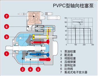 ATOS变量轴向柱塞泵
