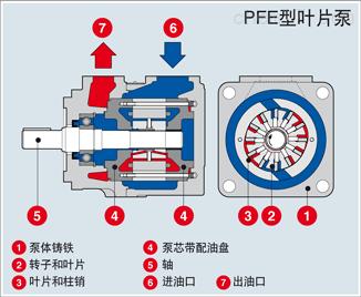 厂家直销ATOS定量叶片泵