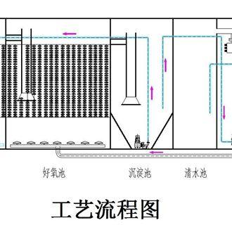 地埋式城市污水处理设备