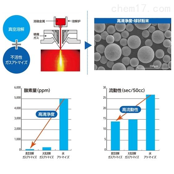 日本三洋3D打印机的高性能气体雾化金属粉末