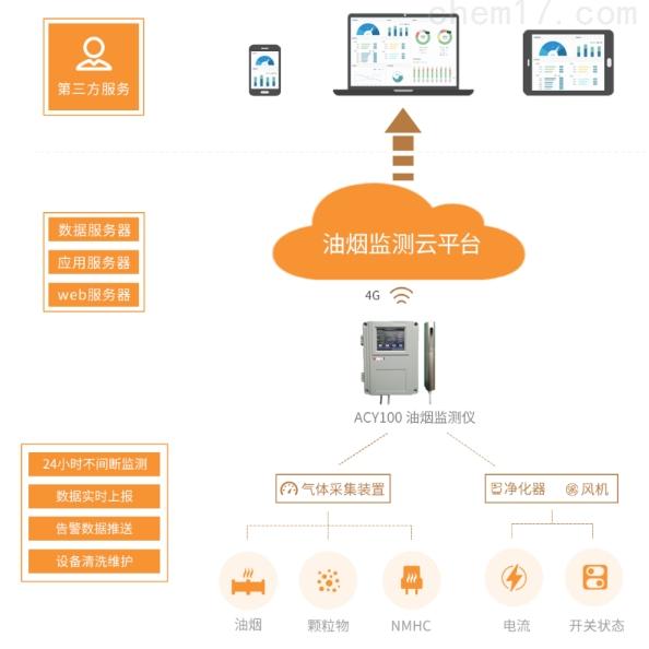 物聯網技術應用于智能油煙在線監測系統