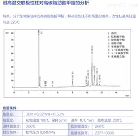 耐高温交联极性柱对高碳脂肪酸甲脂的分析