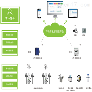AcrelCloud-3000廣東環保分表計電監控係統