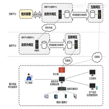 江蘇重點用能單位能耗在線監測係統