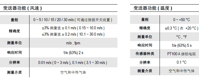 CTV115热线风速温度变送器