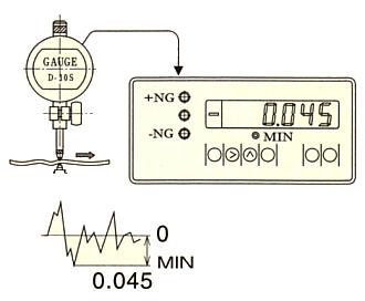 最小值显示(C-700)
