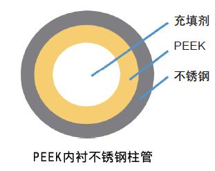 PEEK内衬不锈钢柱管