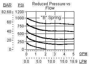 Performance Curve for PRDN: 电比例 , 直动式, 减压/溢流阀, 无命令时zui高压力设定