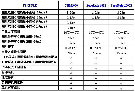 测高仪CHM6000和600E,RIC2000E对比
