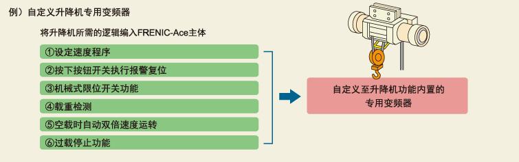 例)自定义升降机变频器