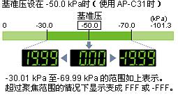 10 倍高分辨率: 区域聚焦功能 (AP-C31、C33)