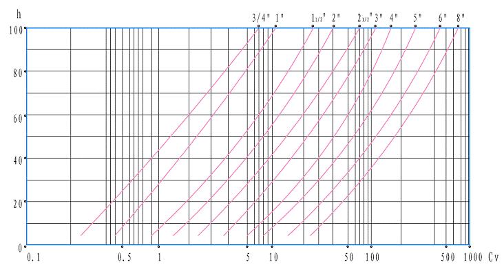 电动单座调节阀 等百分比特性曲线图
