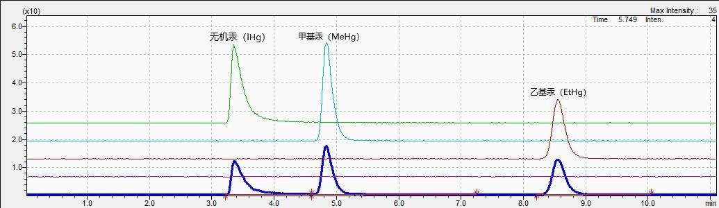 形态及价态汞色谱图