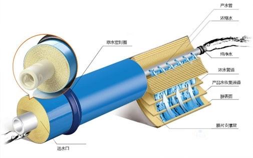 解决反渗透RO膜系统