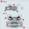 特价代理ATOS控制阀DHQ-013